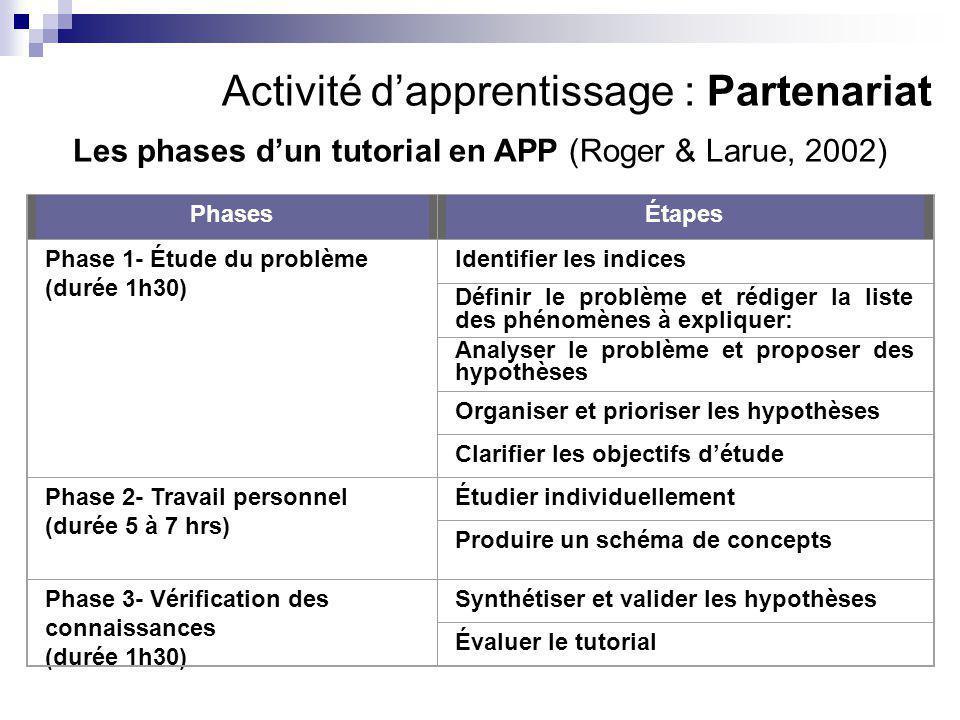 Activité d'apprentissage : Partenariat Les phases d'un tutorial en APP (Roger & Larue, 2002) PhasesÉtapes Phase 1- Étude du problème (durée 1h30) Identifier les indices Définir le problème et rédiger la liste des phénomènes à expliquer: Analyser le problème et proposer des hypothèses Organiser et prioriser les hypothèses Clarifier les objectifs d'étude Phase 2- Travail personnel (durée 5 à 7 hrs) Étudier individuellement Produire un schéma de concepts Phase 3- Vérification des connaissances (durée 1h30) Synthétiser et valider les hypothèses Évaluer le tutorial