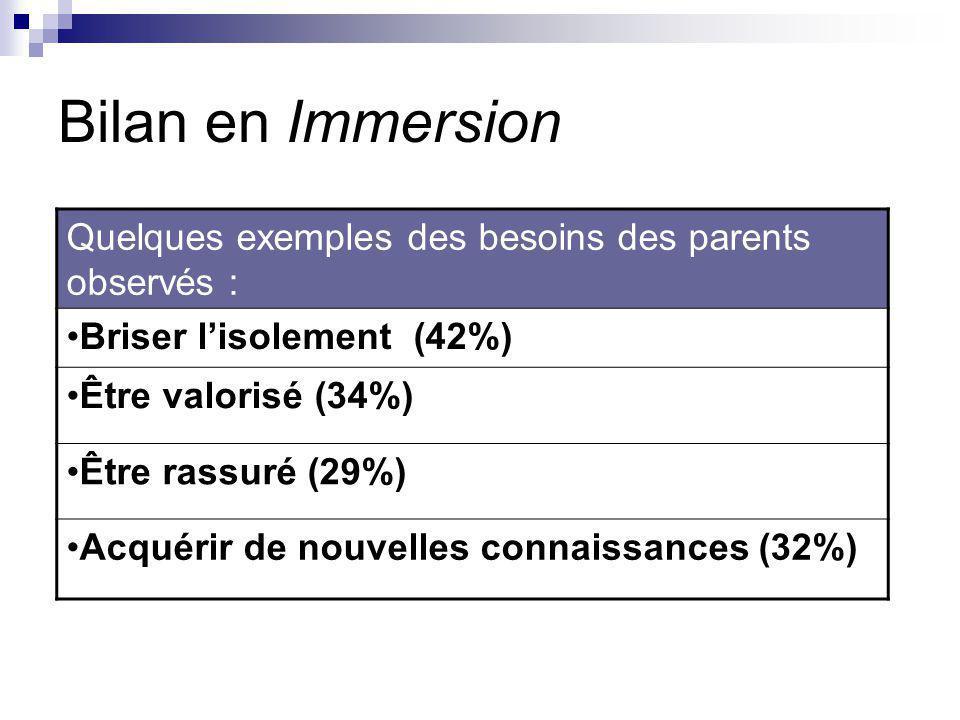 Bilan en Immersion Quelques exemples des besoins des parents observés : Briser l'isolement (42%) Être valorisé (34%) Être rassuré (29%) Acquérir de nouvelles connaissances (32%)