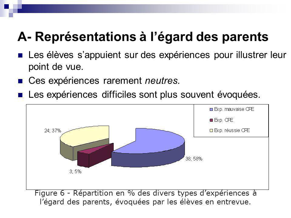 A- Représentations à l'égard des parents Les élèves se réfèrent aux expériences des éducatrices.