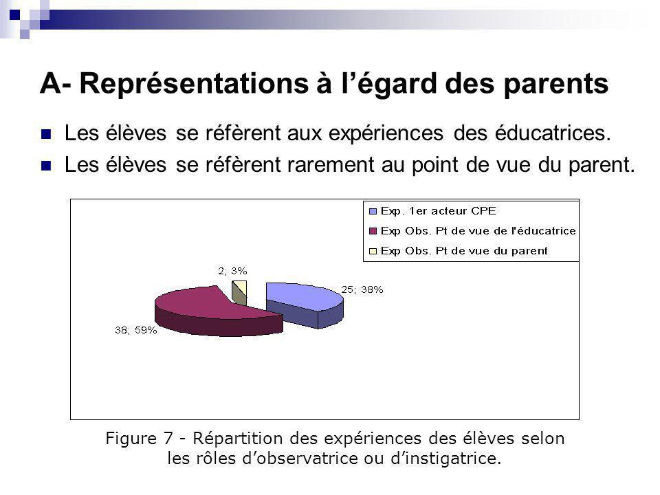Une stratégie pédagogique pour le développement de la compétence Établir une relation de partenariat avec les parents et les personnes ressources