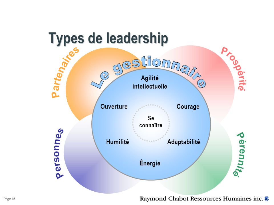 Page 15 Types de leadership Ouverture Adaptabilité Courage Humilité Énergie Agilité intellectuelle Se connaître