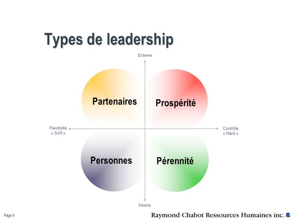 Page 9 Types de leadership Partenaires ProspéritéPérennitéPersonnes Externe Interne Contrôle « Hard » Flexibilité « Soft »