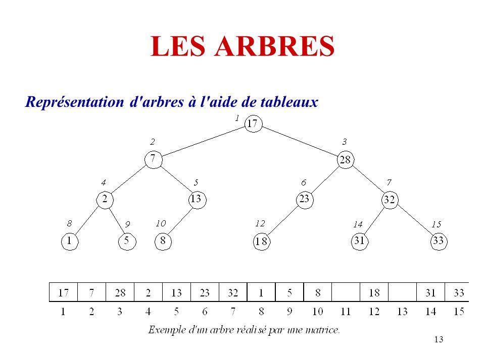 13 LES ARBRES Représentation d'arbres à l'aide de tableaux