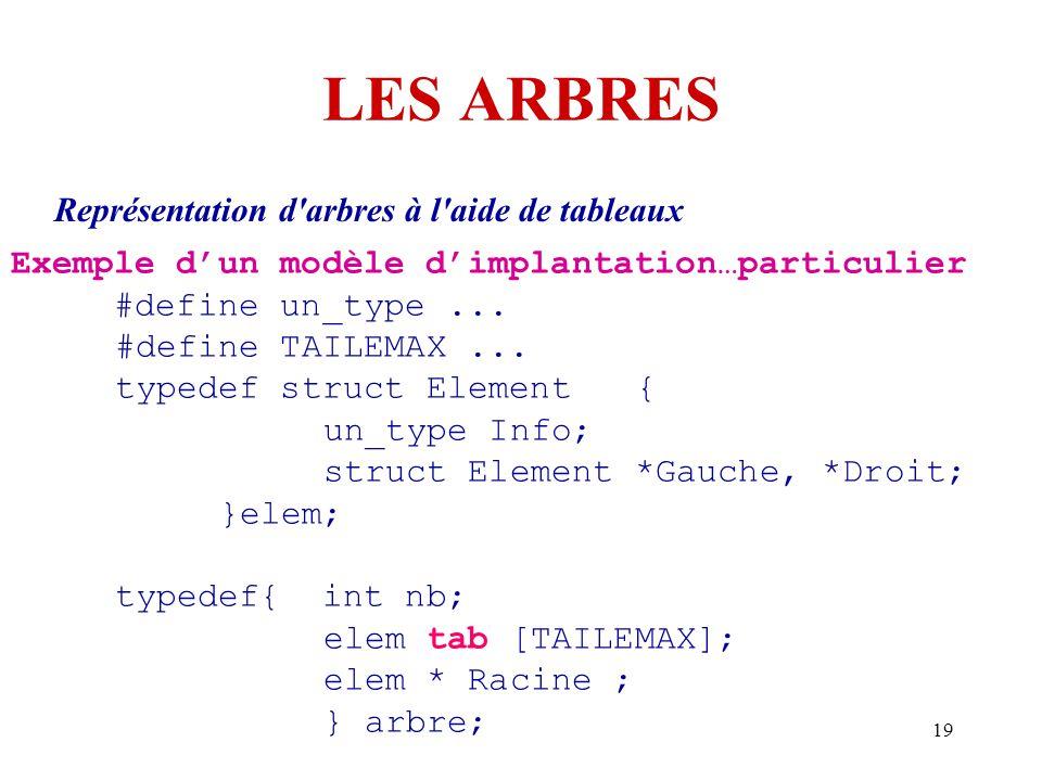 19 LES ARBRES Représentation d'arbres à l'aide de tableaux Exemple d'un modèle d'implantation…particulier #define un_type... #define TAILEMAX... typed