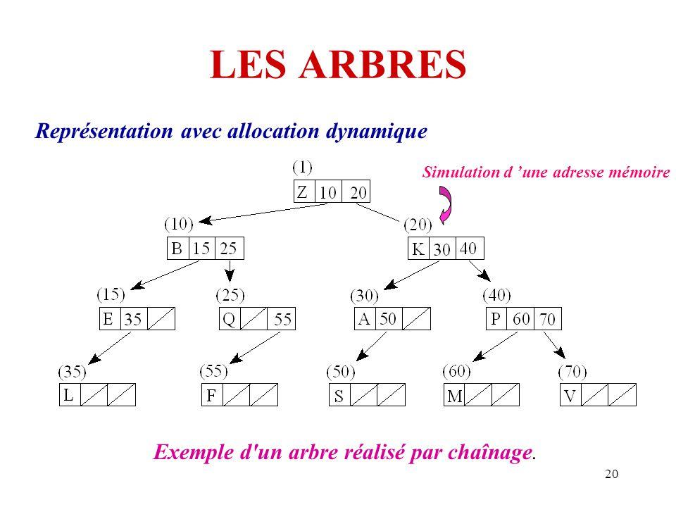 20 LES ARBRES Représentation avec allocation dynamique Exemple d'un arbre réalisé par chaînage. Simulation d 'une adresse mémoire