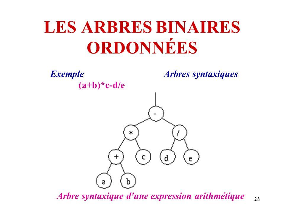 28 LES ARBRES BINAIRES ORDONNÉES ExempleArbres syntaxiques (a+b)*c-d/e Arbre syntaxique d'une expression arithmétique