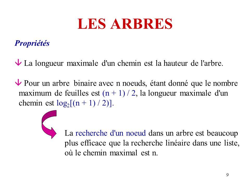 9 LES ARBRES Propriétés  La longueur maximale d'un chemin est la hauteur de l'arbre.  Pour un arbre binaire avec n noeuds, étant donné que le nombre