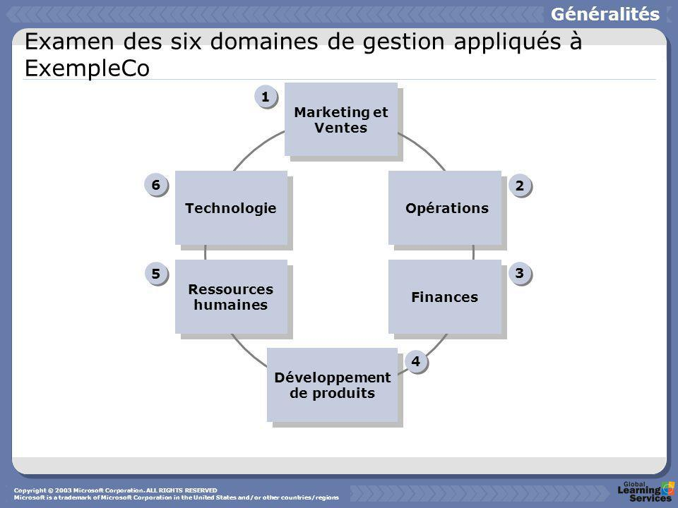 Examen des six domaines de gestion appliqués à ExempleCo Développement de produits Marketing et Ventes Technologie Ressources humaines Opérations Finances 1 1 2 2 3 3 4 4 5 5 6 6 Généralités Copyright © 2003 Microsoft Corporation.
