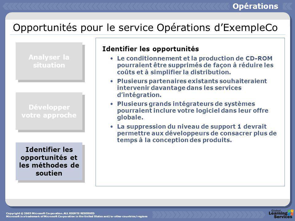 Opportunités pour le service Opérations d'ExempleCo Identifier les opportunités Le conditionnement et la production de CD-ROM pourraient être supprimés de façon à réduire les coûts et à simplifier la distribution.