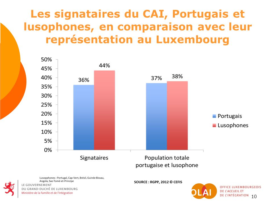 10 Les signataires du CAI, Portugais et lusophones, en comparaison avec leur représentation au Luxembourg