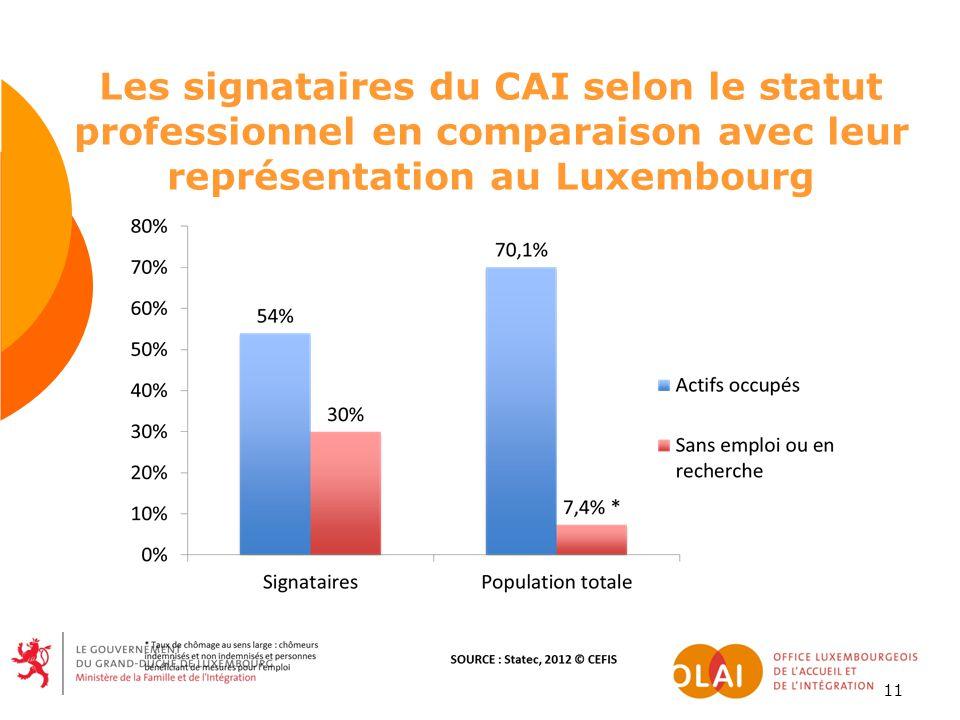 11 Les signataires du CAI selon le statut professionnel en comparaison avec leur représentation au Luxembourg