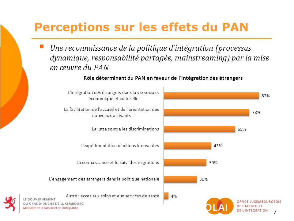 7  Une reconnaissance de la politique d'intégration (processus dynamique, responsabilité partagée, mainstreaming) par la mise en œuvre du PAN Perceptions sur les effets du PAN