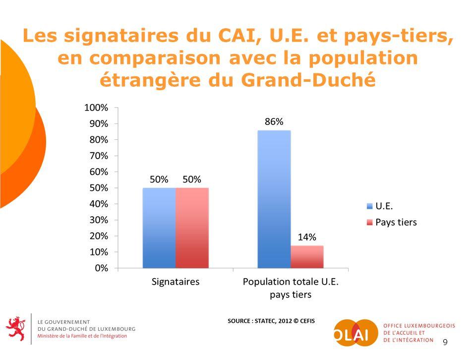 9 Les signataires du CAI, U.E.