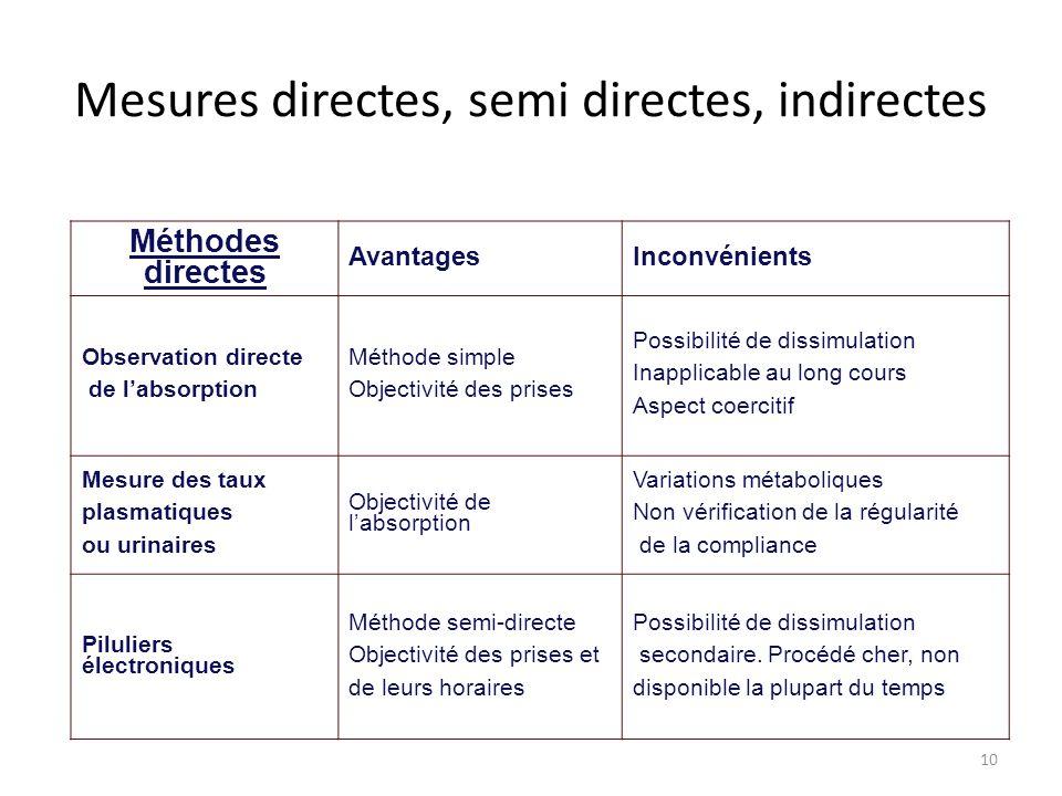 10 Mesures directes, semi directes, indirectes Méthodes directes AvantagesInconvénients Observation directe de l'absorption Méthode simple Objectivité
