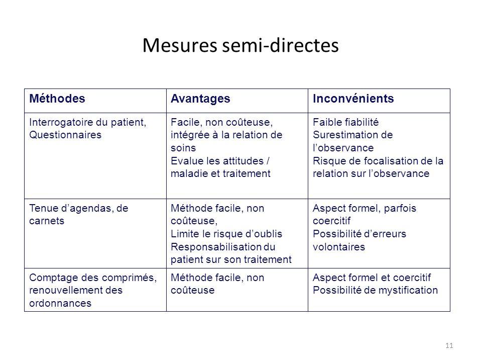 11 Mesures semi-directes MéthodesAvantagesInconvénients Interrogatoire du patient, Questionnaires Facile, non coûteuse, intégrée à la relation de soin