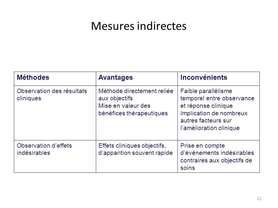 12 Mesures indirectes MéthodesAvantagesInconvénients Observation des résultats cliniques Méthode directement reliée aux objectifs Mise en valeur des b