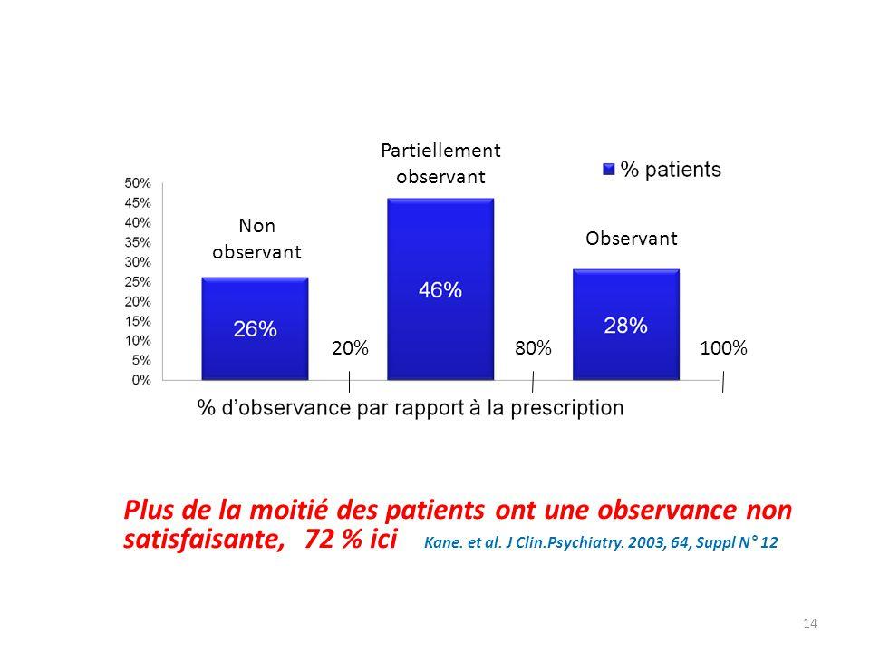 14 Non observant Partiellement observant Observant 20%80% 100% Plus de la moitié des patients ont une observance non satisfaisante, 72 % ici Kane. et
