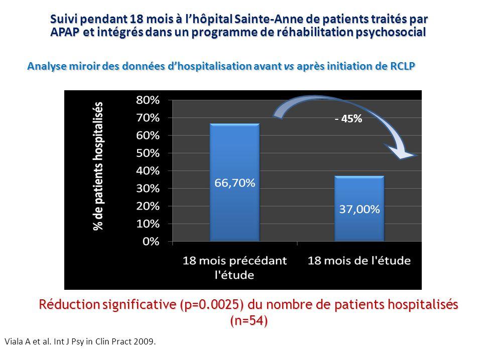Suivi pendant 18 mois à l'hôpital Sainte-Anne de patients traités par APAP et intégrés dans un programme de réhabilitation psychosocial Viala A et al.