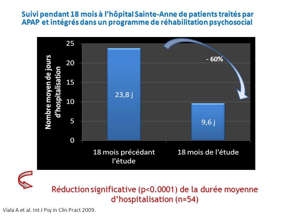 Viala A et al. Int J Psy in Clin Pract 2009. Réduction significative (p<0.0001) de la durée moyenne d'hospitalisation (n=54) jours - 60% Suivi pendant