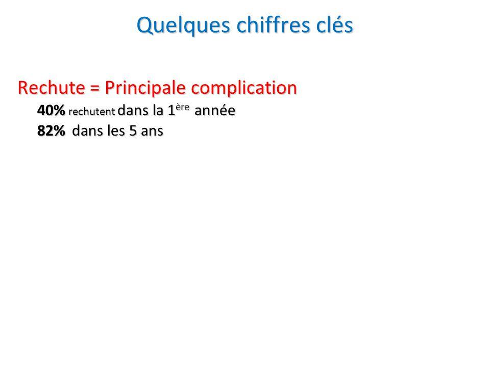 Rechute = Principale complication Rechute = Principale complication 40% rechutent dans la 1 ère année 82% dans les 5 ans Robinson et al., 1999 Quelque