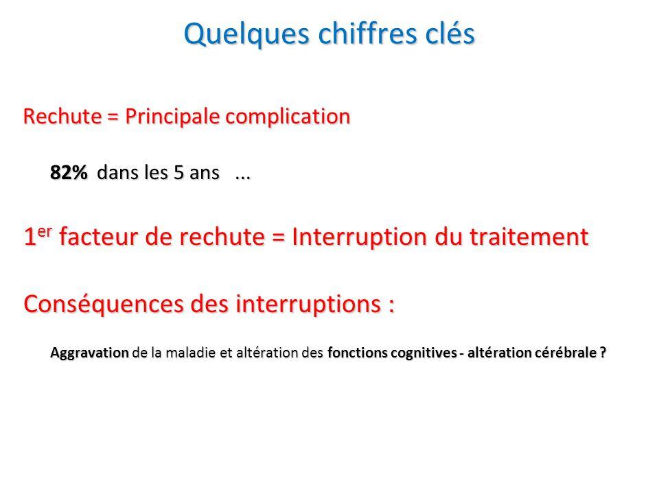 Rechute = Principale complication Rechute = Principale complication 82% dans les 5 ans... 1 er facteur de rechute = Interruption du traitement 1 er fa
