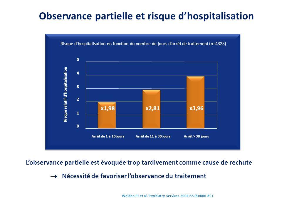 Weiden PJ et al. Psychiatry Services 2004;55 (8):886-891 Observance partielle et risque d'hospitalisation L' augmentation du risque d'hospitalisation