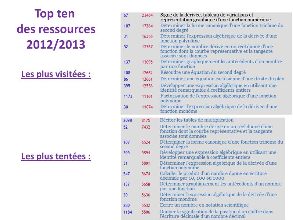 Top ten des ressources 2012/2013 Les plus visitées : Les plus tentées :