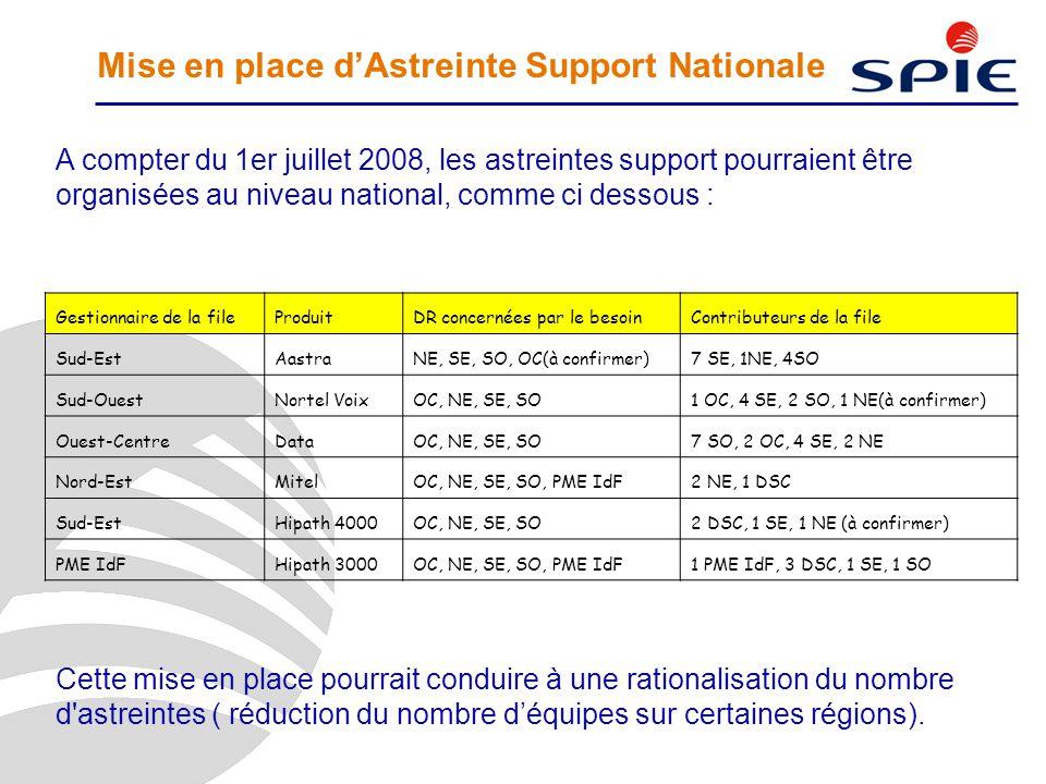 Mise en place d'Astreinte Support Nationale A compter du 1er juillet 2008, les astreintes support pourraient être organisées au niveau national, comme