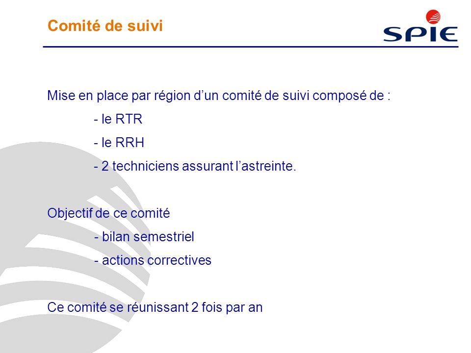 Comité de suivi Mise en place par région d'un comité de suivi composé de : - le RTR - le RRH - 2 techniciens assurant l'astreinte. Objectif de ce comi