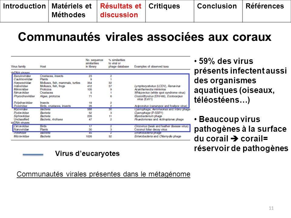 12 Communautés virales associées aux coraux Comparaison des virus d'eucaryote trouvés sur P.astreoides et dans la colonne d'eau au dessus du récif corallien Expérience: - eau au dessus du récif: 61% virus infectant « algues et protozoaires » - sur et dans corail: 76% virus de Métazoaires Virus MétazoairesVirus « algues et Protozoaires » IntroductionMatériels et Méthodes Résultats et discussion CritiquesConclusionRéférences