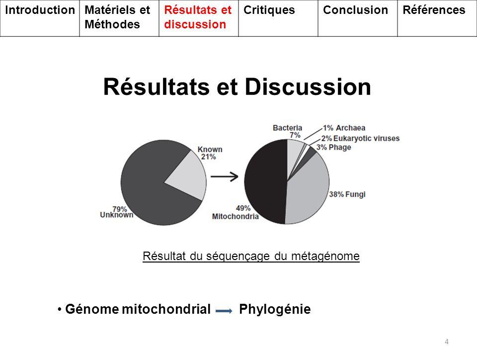 Communautés de Fungi associé aux coraux 5 Composition de la communauté d'Ascomycètes associées aux coraux déterminée par l'étude de l'ADNr 18S 70% Fungi = Ascomycètes IntroductionMatériels et Méthodes Résultats et discussion CritiquesConclusionRéférences