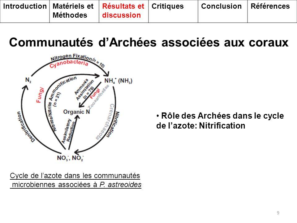 Communautés virales associées aux coraux 10 Microphages = 50% des phages Cyanophages = 17% des phages  Contrôle de la communauté bactérienne Communautés virales présentes dans le métagénome Virus de Procaryotes: phages IntroductionMatériels et Méthodes Résultats et discussion CritiquesConclusionRéférences