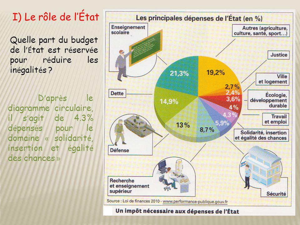I) Le rôle de l'État Quelle part du budget de l 'É tat est r é serv é e pour r é duire les in é galit é s ? D ' apr è s le diagramme circulaire, il s