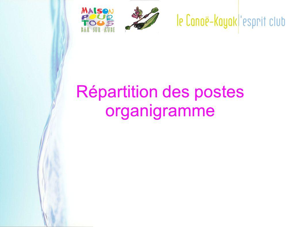 Répartition des postes organigramme