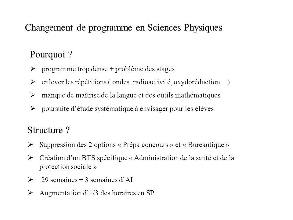 Changement de programme en Sciences Physiques Pourquoi ?  programme trop dense + problème des stages  enlever les répétitions ( ondes, radioactivité