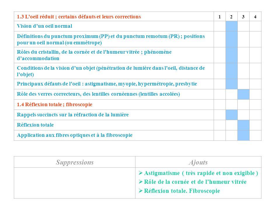 SuppressionsAjouts  Astigmatisme ( très rapide et non exigible )  Rôle de la cornée et de l'humeur vitrée  Réflexion totale. Fibroscopie 1.3 L'oeil