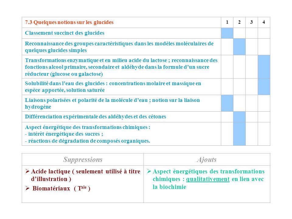 7.3 Quelques notions sur les glucides 1234 Classement succinct des glucides Reconnaissance des groupes caractéristiques dans les modèles moléculaires