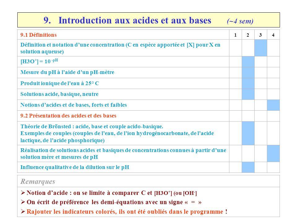 9. Introduction aux acides et aux bases (~4 sem) 9.1 Définitions 1234 Définition et notation d'une concentration (C en espèce apportée et [X] pour X e