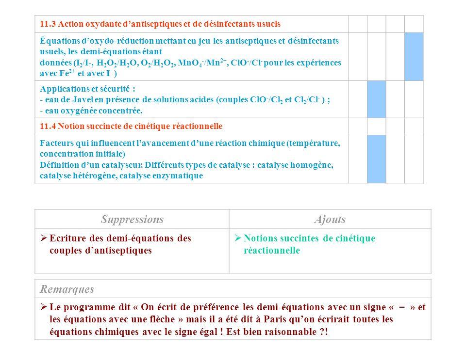 11.3 Action oxydante d'antiseptiques et de désinfectants usuels Équations d'oxydo-réduction mettant en jeu les antiseptiques et désinfectants usuels,