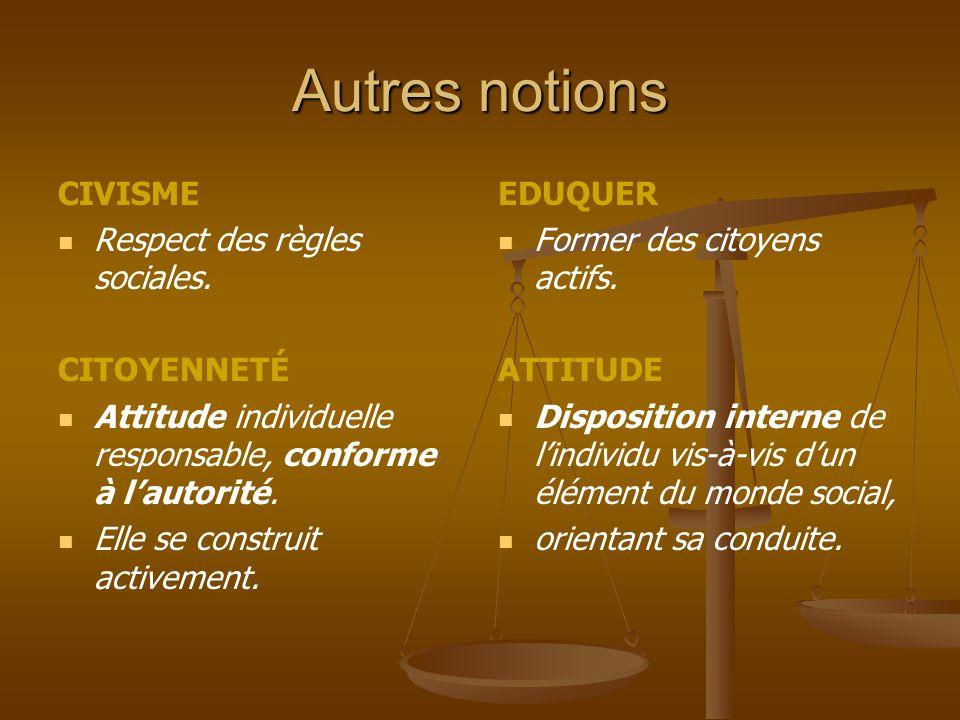 Autres notions CIVISME Respect des règles sociales. CITOYENNETÉ Attitude individuelle responsable, conforme à l'autorité. Elle se construit activement