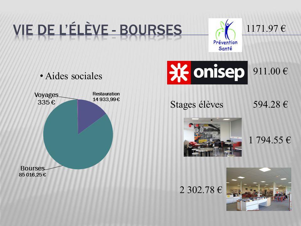 Aides sociales 1171.97 € 911.00 € Stages élèves 594.28 € 1 794.55 € 2 302.78 €
