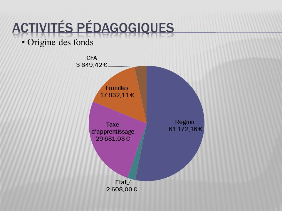 Origine des fonds