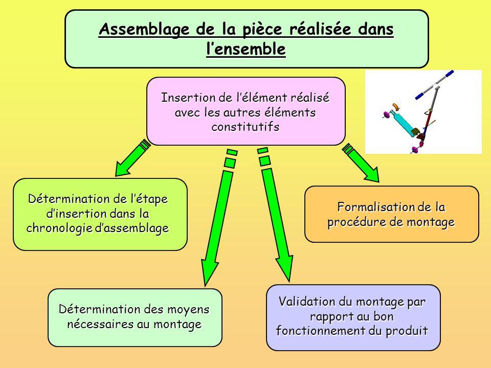 Assemblage de la pièce réalisée dans l'ensemble Insertion de l'élément réalisé avec les autres éléments constitutifs Détermination de l'étape d'insert