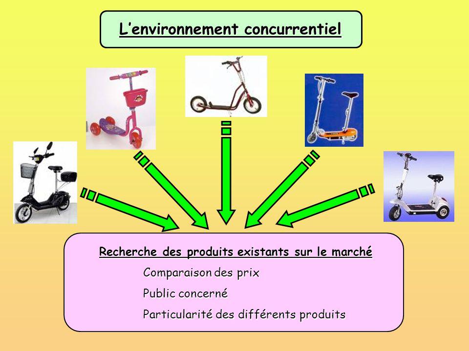 L'environnement concurrentiel Recherche des produits existants sur le marché Comparaison des prix Comparaison des prix Public concerné Public concerné