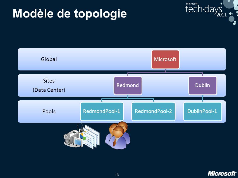 13 Modèle de topologie Pools Sites (Data Center) Global MicrosoftRedmondRedmondPool-1RedmondPool-2DublinDublinPool-1
