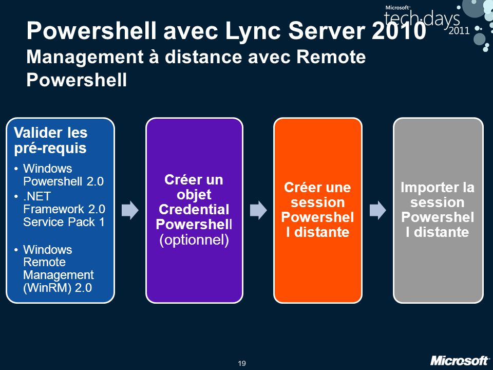 19 Powershell avec Lync Server 2010 Management à distance avec Remote Powershell Valider les pré-requis Windows Powershell 2.0.NET Framework 2.0 Servi