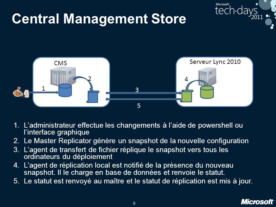 8 Central Management Store 1.L'administrateur effectue les changements à l'aide de powershell ou l'interface graphique 2.Le Master Replicator génère u