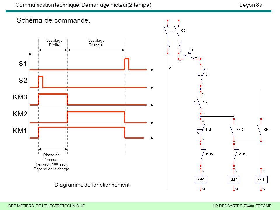 BEP METIERS DE L'ELECTROTECHNIQUELP DESCARTES 76400 FECAMP Communication technique: Démarrage moteur(2 temps)Leçon 8a Schéma de puissance.