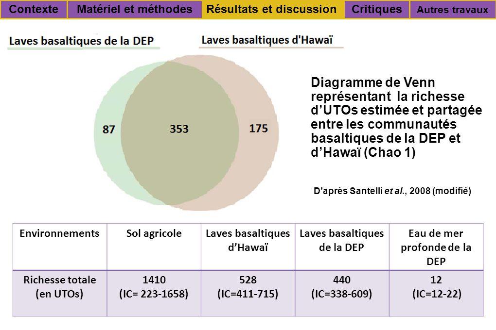 EnvironnementsSol agricoleLaves basaltiques d'Hawaï Laves basaltiques de la DEP Eau de mer profonde de la DEP Richesse totale (en UTOs) 1410 (IC= 223-1658) 528 (IC=411-715) 440 (IC=338-609) 12 (IC=12-22) Critiques Autres travaux Résultats et discussionContexteMatériel et méthodes Diagramme de Venn représentant la richesse d'UTOs estimée et partagée entre les communautés basaltiques de la DEP et d'Hawaï (Chao 1) D'après Santelli et al., 2008 (modifié)