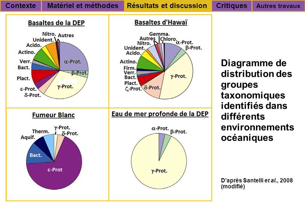 Diagramme de distribution des groupes taxonomiques identifiés dans différents environnements océaniques Critiques Autres travaux Résultats et discussionContexteMatériel et méthodes D'après Santelli et al., 2008 (modifié)